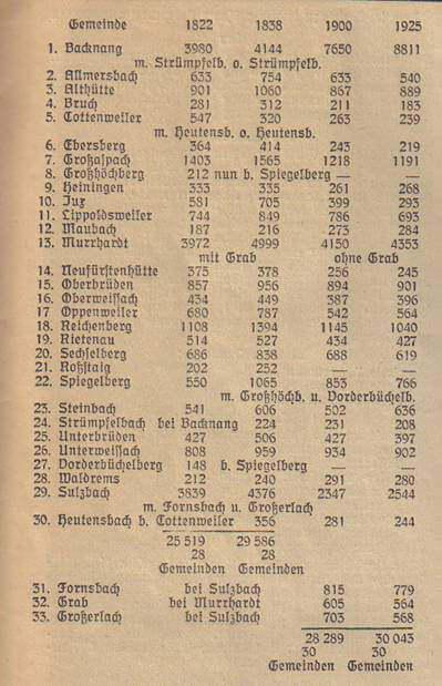 Volkszählung im Kreis Backnang von 1822 bis 1925