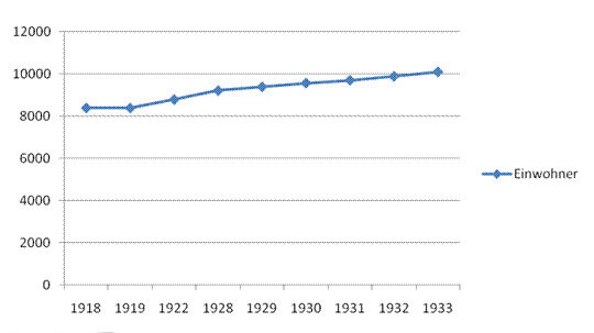 Einwohnerzahl in Backnang zwischen 1919 und 1933