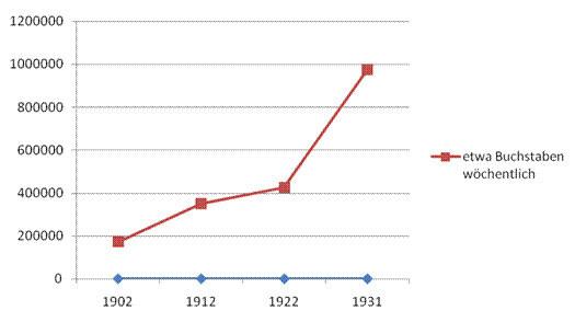 Entwicklung der Buchstabenanzahl pro Woche des Murrtal-Boten 1902 bis 1931