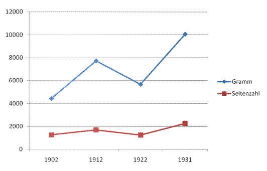 Entwicklung der Grammzahl und Seitenanzahl pro Woche des Murrtal-Boten 1902 bis 1931