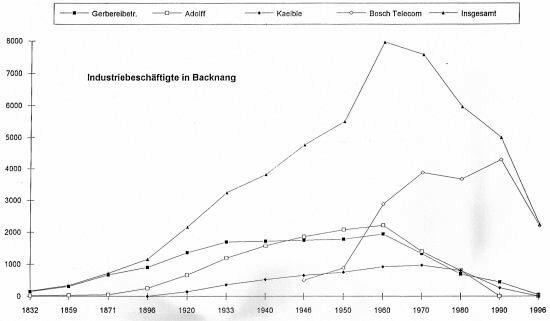 Der Verlauf der Anzahl der Industriebeschäftigten in Backnang