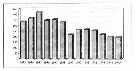 Die Anzahl der Beschäftigten bei der Firma Louis Schweizer