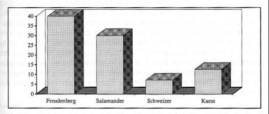 Anteil von ausländischen Arbeitern bei den Firmen Freudenberg, Salamander, Schweizer und Kaess. Angaben in  Prozent.