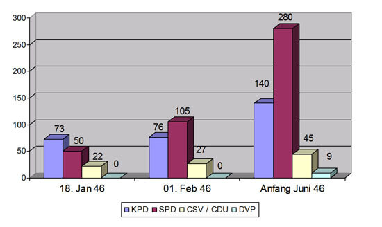 Die Anzahl der Parteimitglieder von Anfang bis Mitte 1946