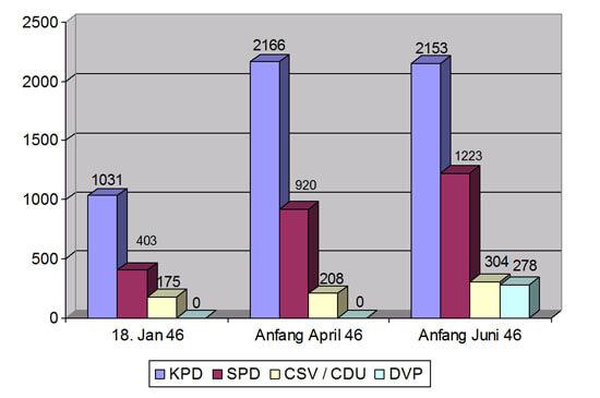Die Finanzen der Parteimitglieder von Anfang bis Mitte 1946