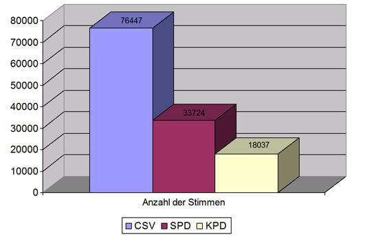Wahlergebnis der Gemeinderatswahl